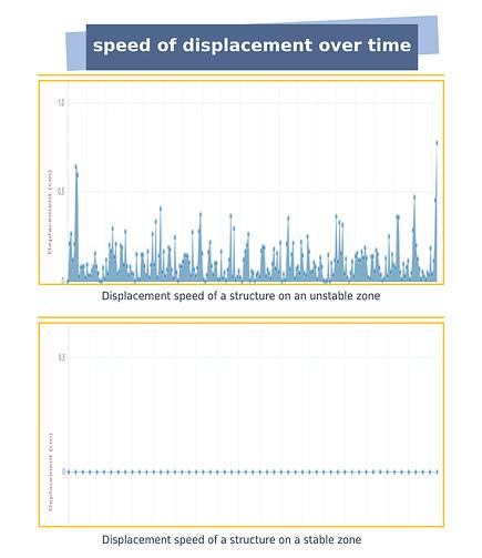 Visualisation sur le tableau de bord de la vitesse de déplacement de la structure