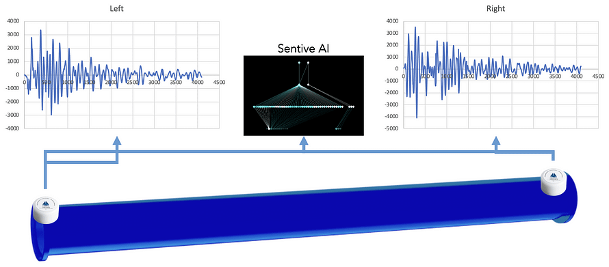 How to monitor pipeline using IoT sensors and vibration analysis algorithm to detect any abnormal vibrations and shocks occurring on your pipelines