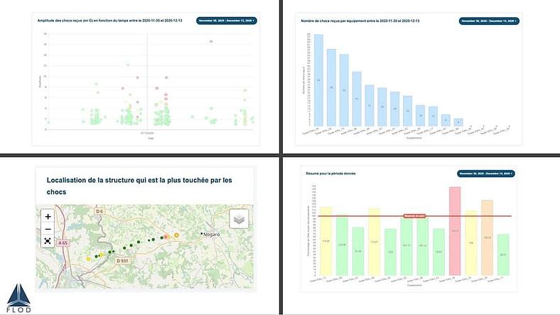 Visualisation des données sur le tableau de bord SaaS et plus particulièrement les chocs reçus sur le réseau electrique