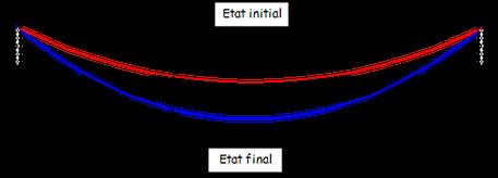 Mesure de la flèche de pylônes electriques