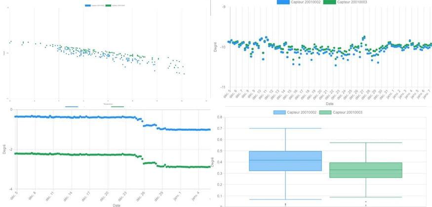 Visualisation des données d'inclinaisons sur la plateforme SaaS FLOD